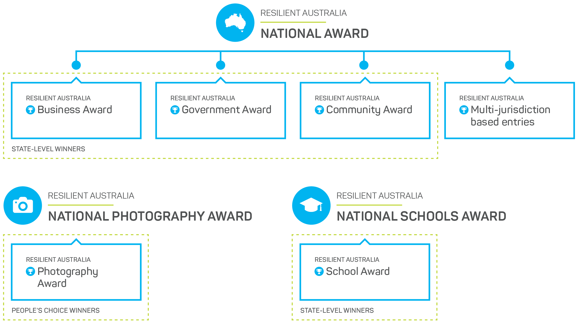 Resilient Australia Awards categories diagram