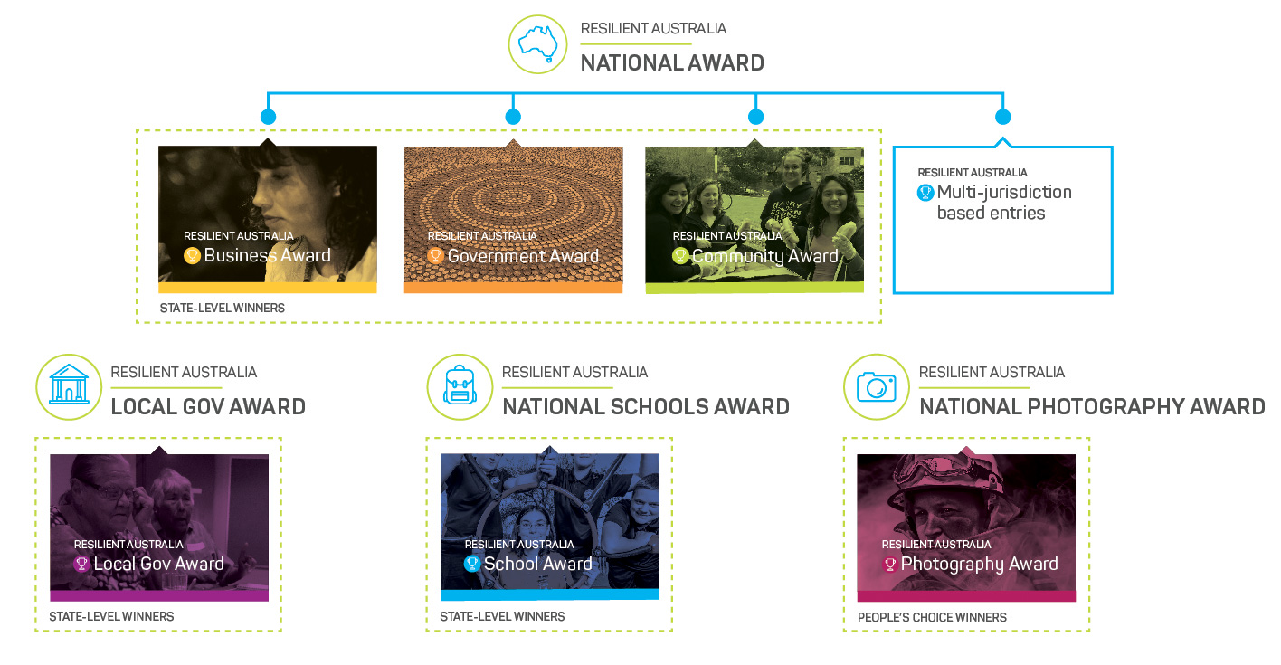 Resilient Australia Awards categories